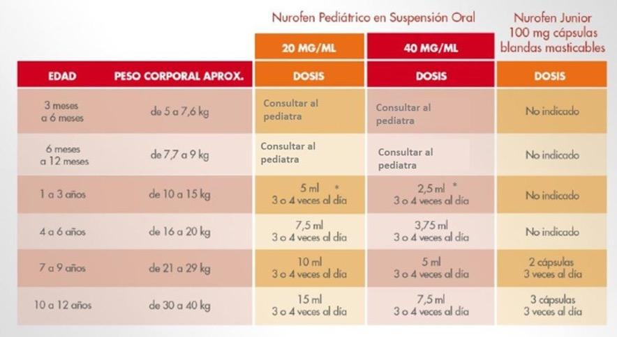 Dosis de Ibiprofeno